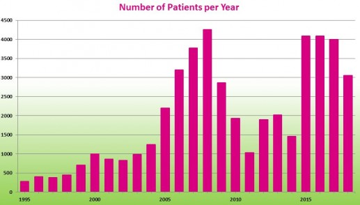 Number of patients per year, as of 2015